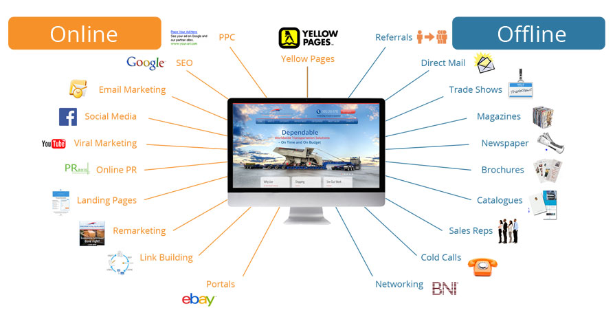 Integrated Marketing from Orange Digital Marketing